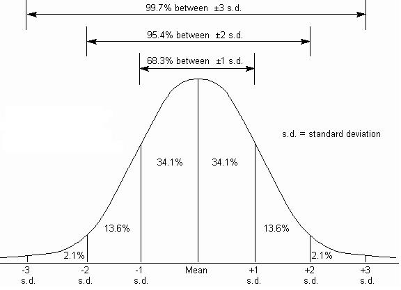 Standard Deviation You Need To Take Good Notes! - Lessons - Tes Teach