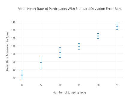 how to make bar graph with standard deviation excel