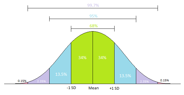 deviation include mean papers research standard which Descriptive statistics sounds boring, but it's about giving the most - and most useful  if we present the mean standard deviation,.