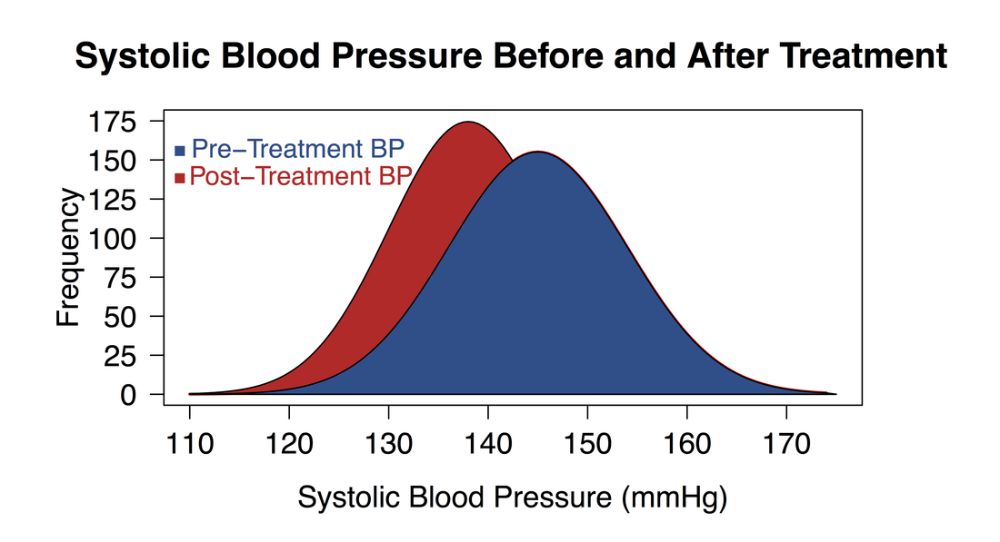 The Paired T Test Would Be Used To Determine If There Is A Significant Difference Between Pre And Post Treatment Blood Pressures